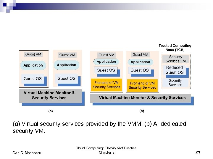 (a) Virtual security services provided by the VMM; (b) A dedicated security VM. Dan
