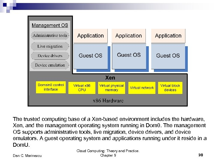 The trusted computing base of a Xen-based environment includes the hardware, Xen, and the