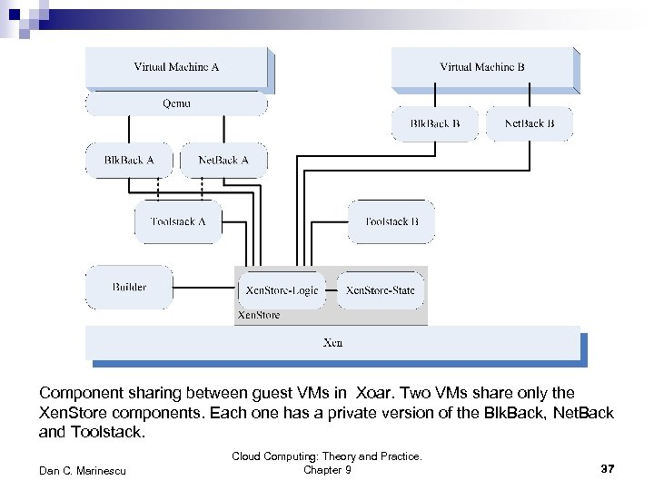 Component sharing between guest VMs in Xoar. Two VMs share only the Xen. Store