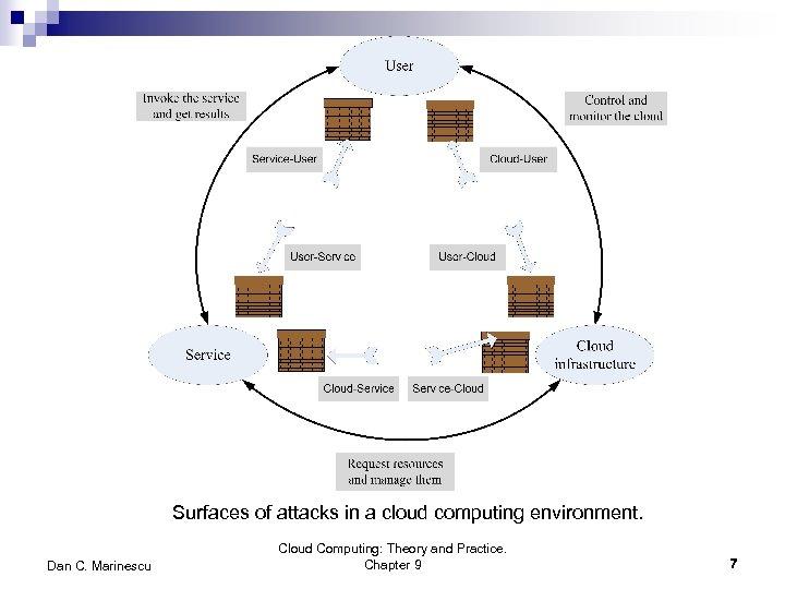 Surfaces of attacks in a cloud computing environment. Dan C. Marinescu Cloud Computing: Theory