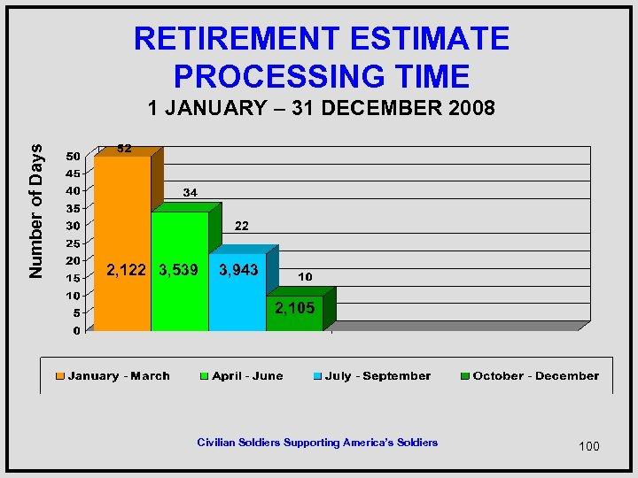 RETIREMENT ESTIMATE PROCESSING TIME Number of Days 1 JANUARY – 31 DECEMBER 2008 22