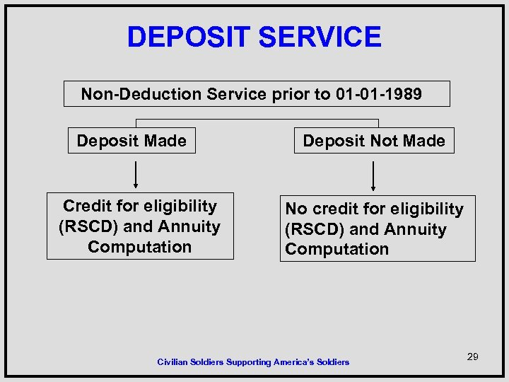 DEPOSIT SERVICE Non-Deduction Service prior to 01 -01 -1989 Deposit Made Credit for eligibility