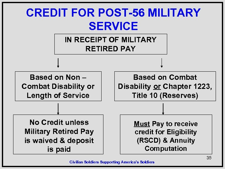 CREDIT FOR POST-56 MILITARY SERVICE IN RECEIPT OF MILITARY RETIRED PAY Based on Non