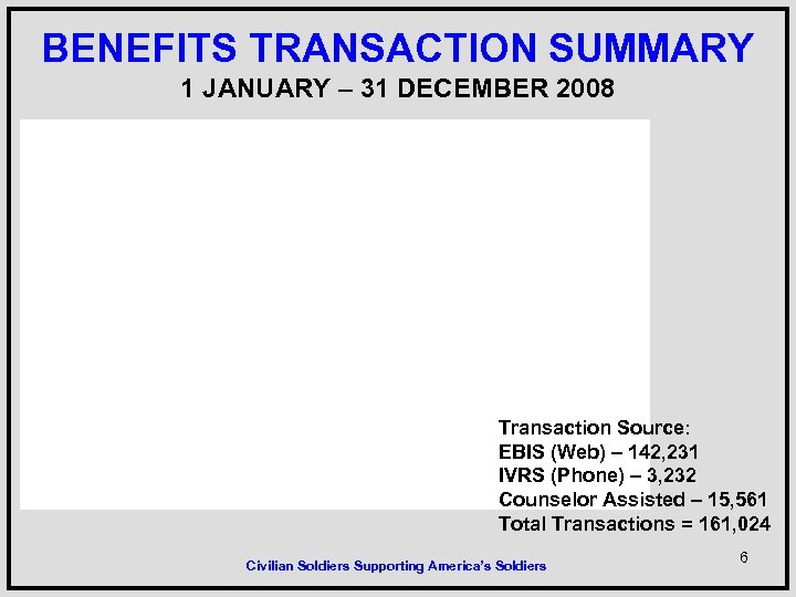 BENEFITS TRANSACTION SUMMARY 1 JANUARY – 31 DECEMBER 2008 Transaction Source: EBIS (Web) –