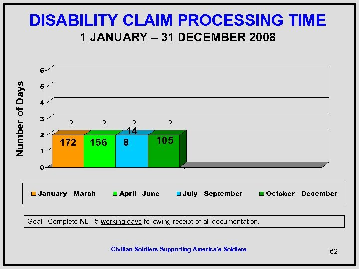 DISABILITY CLAIM PROCESSING TIME Number of Days 1 JANUARY – 31 DECEMBER 2008 2