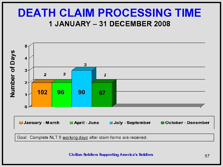 DEATH CLAIM PROCESSING TIME Number of Days 1 JANUARY – 31 DECEMBER 2008 2