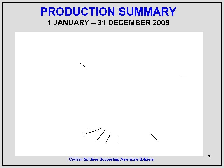 PRODUCTION SUMMARY 1 JANUARY – 31 DECEMBER 2008 Civilian Soldiers Supporting America's Soldiers 7