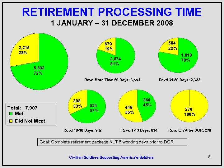 RETIREMENT PROCESSING TIME 1 JANUARY – 31 DECEMBER 2008 504 22% 679 19% 2,