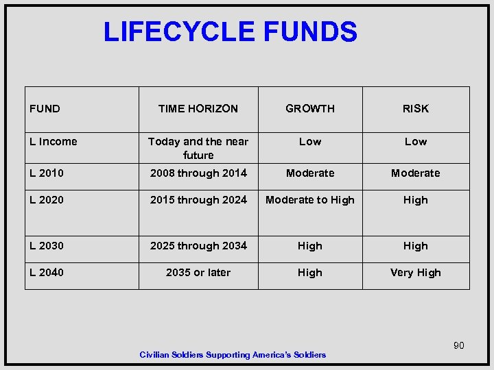 LIFECYCLE FUNDS FUND TIME HORIZON GROWTH RISK L Income Today and the near future