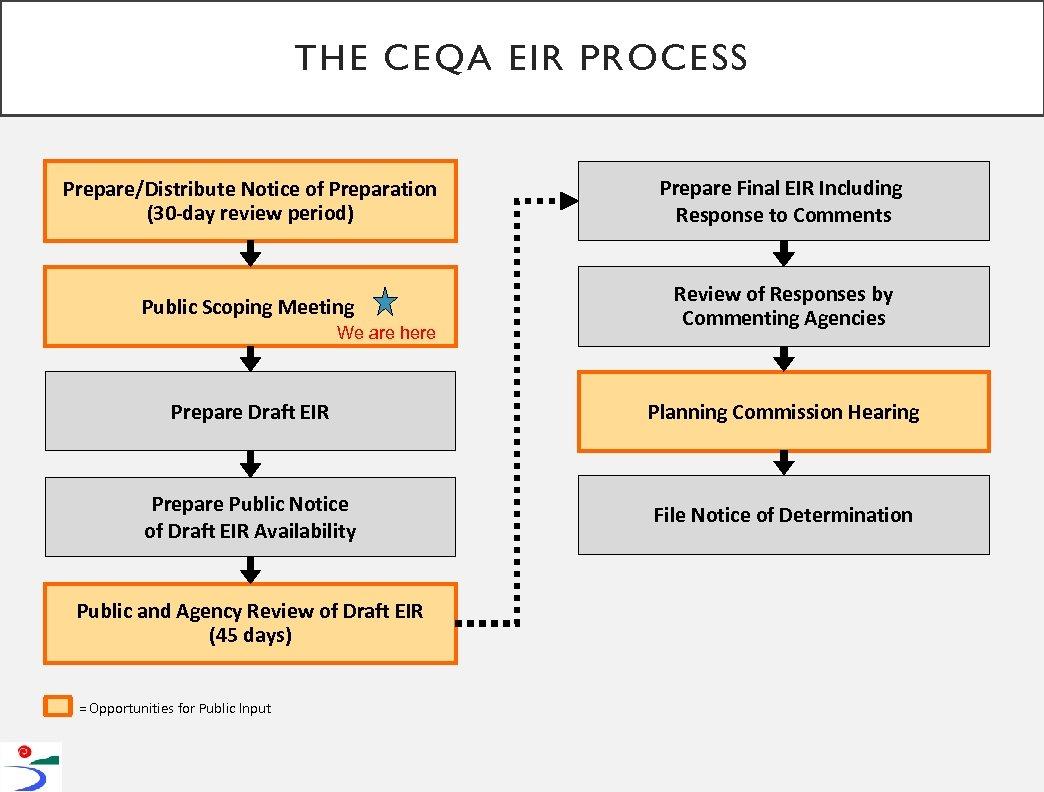 THE CEQA EIR PROCESS Prepare/Distribute Notice of Preparation (30 -day review period) Prepare Final