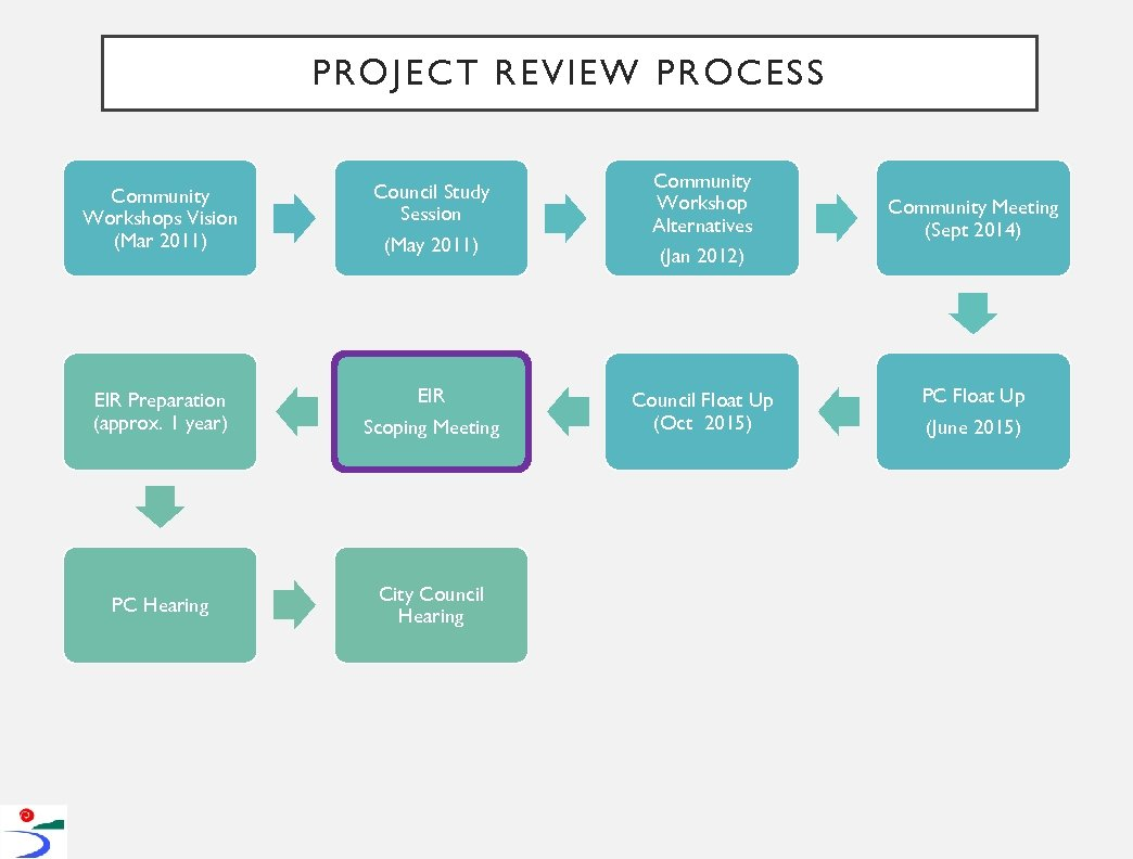PROJECT REVIEW PROCESS Community Workshops Vision (Mar 2011) Council Study Session (May 2011) EIR