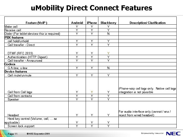 u. Mobility Direct Connect Features Feature (Vo. IP ) Make call Receive call Dialer