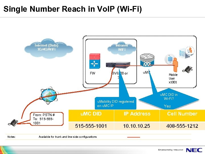 Single Number Reach in Vo. IP (Wi-Fi) Branch/SMB Internet (Data) 3 G/4 G/Wi. Fi