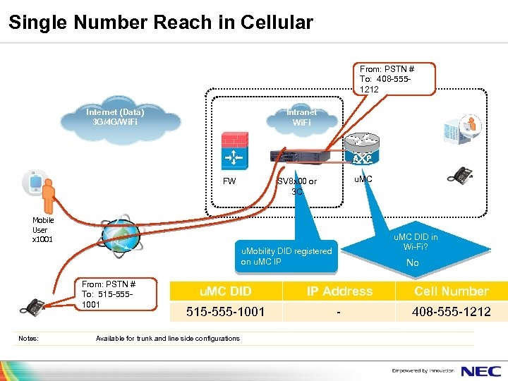Single Number Reach in Cellular From: PSTN # To: 408 -5551212 Branch/SMB Internet (Data)