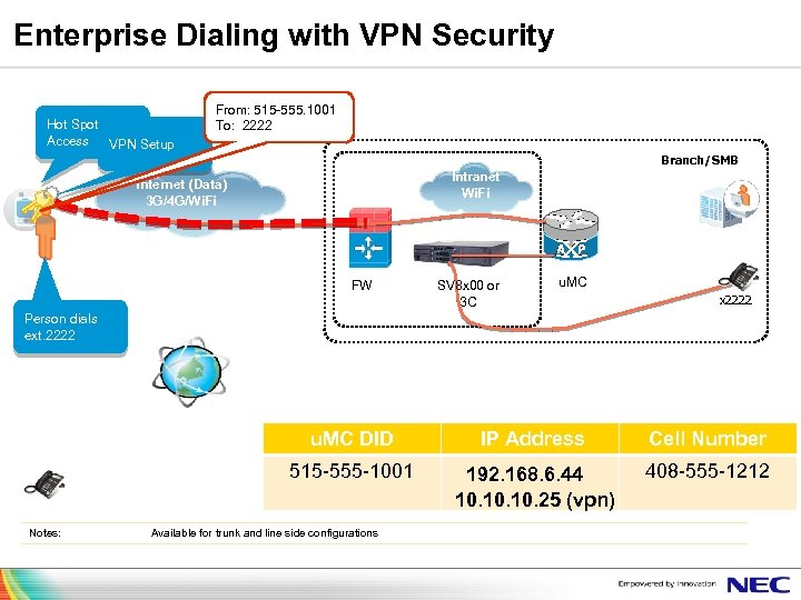 Enterprise Dialing with VPN Security Hot Spot Access VPN Setup From: 515 -555. 1001