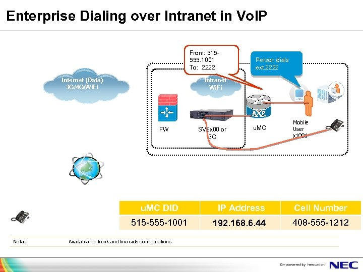 Enterprise Dialing over Intranet in Vo. IP From: 515555. 1001 To: 2222 Internet (Data)