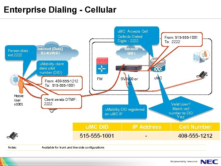 Enterprise Dialing - Cellular u. MC Accepts Call Collects Dialed Digits - 2222 Person