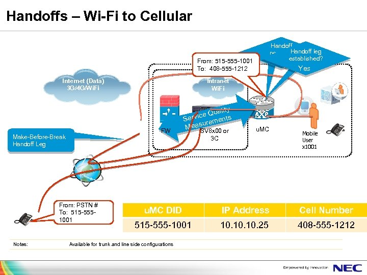 Handoffs – Wi-Fi to Cellular Handoff leg needed? established? From: 515 -555 -1001 To:
