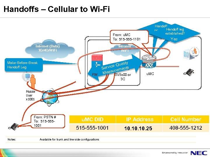Handoffs – Cellular to Wi-Fi Handoff leg needed? established? From: u. MC To: 515