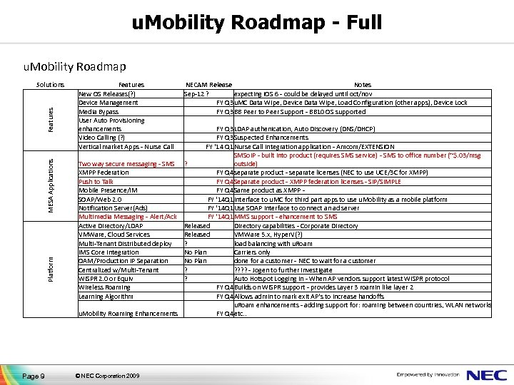 u. Mobility Roadmap - Full u. Mobility Roadmap Platform MESA Applications Features Solutions Page