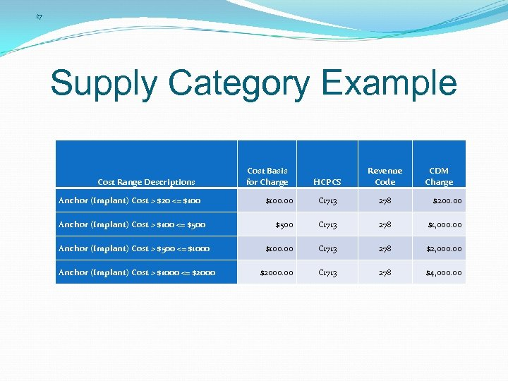17 Supply Category Example Cost Range Descriptions Anchor (Implant) Cost > $20 <= $100
