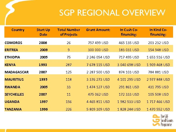 SGP REGIONAL OVERVIEW Country Start Up Date Total Number of Projects Grant Amount: In