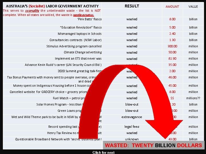 "RESULT AUSTRALIA'S (Socialist) LABOR GOVERNMENT ACTIVITY AMOUNT VALUE wasted 8. 00 billion ""Education Revolution"""