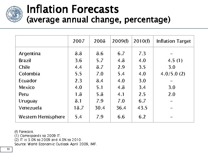 Inflation Forecasts (average annual change, percentage) 2007 2008 2009(f) 2010(f) Inflation Target Argentina Brazil