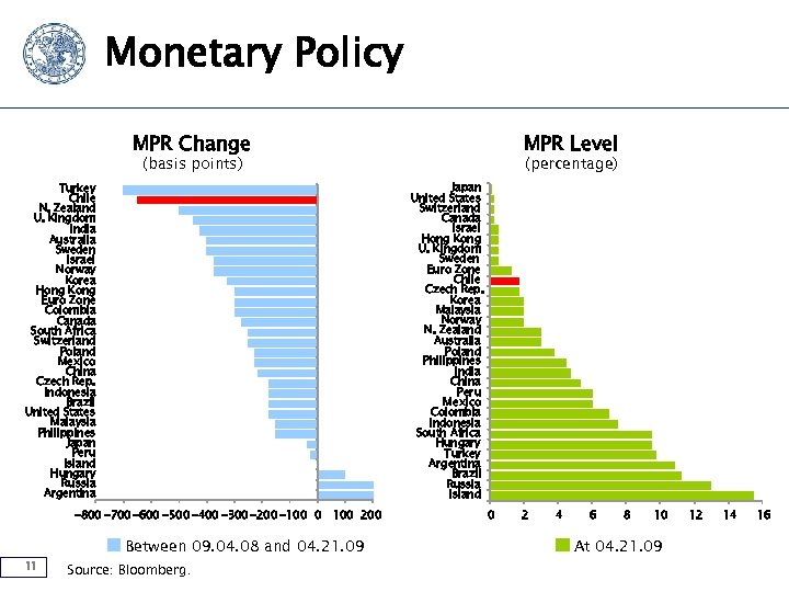 Monetary Policy MPR Change MPR Level (basis points) Japan United States Switzerland Canada Israel