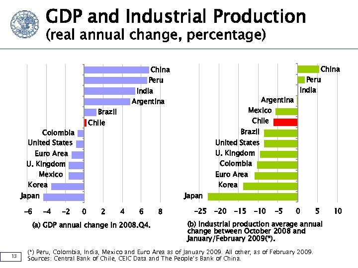 GDP and Industrial Production (real annual change, percentage) China Peru India Argentina Mexico Brazil