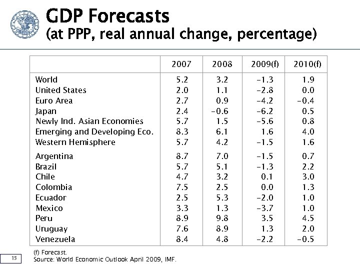 GDP Forecasts (at PPP, real annual change, percentage) 2007 2008 2009(f) 2010(f) World United