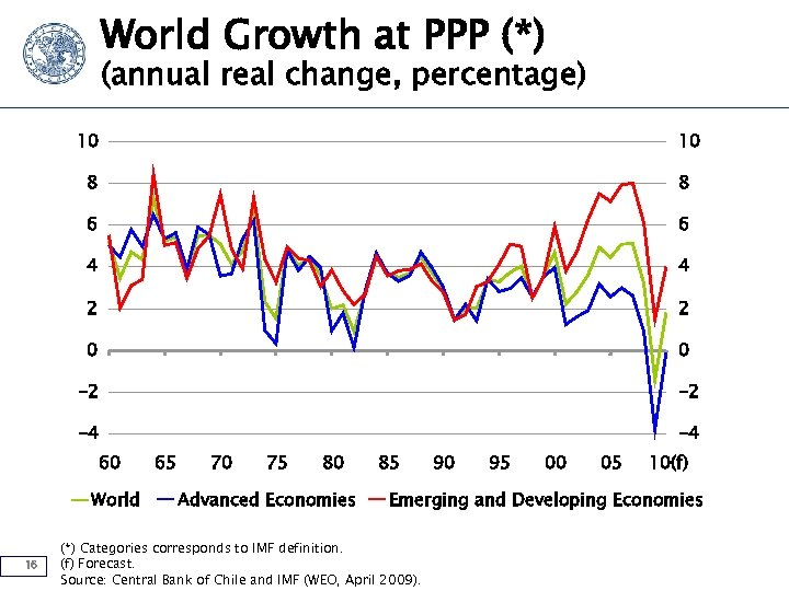 World Growth at PPP (*) (annual real change, percentage) 10 10 8 8 6