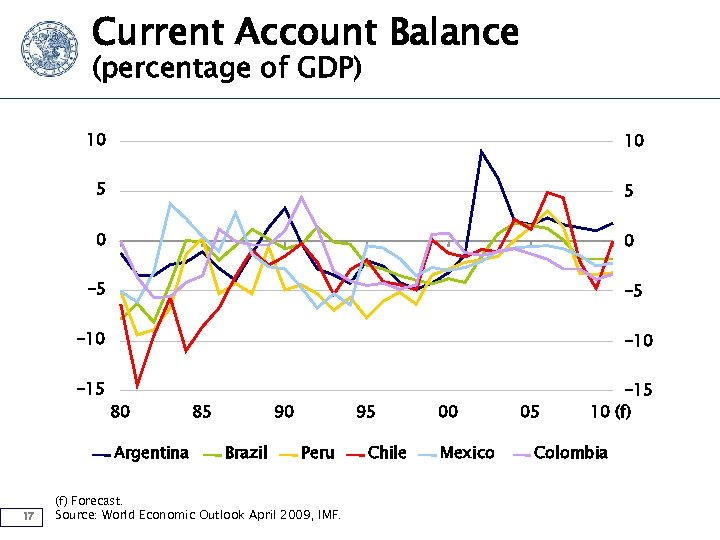 Current Account Balance (percentage of GDP) 10 10 5 5 0 0 -5 -5