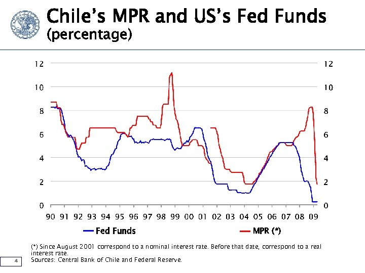 Chile's MPR and US's Fed Funds (percentage) Fed Funds 4 MPR (*) Since August