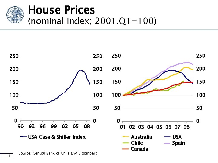 House Prices (nominal index; 2001. Q 1=100) 250 250 200 200 150 150 100
