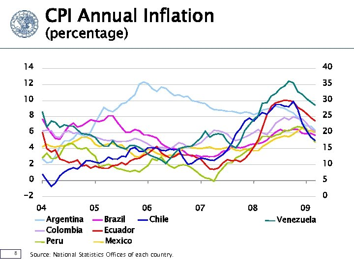 CPI Annual Inflation (percentage) 14 40 12 35 10 30 8 25 6 20