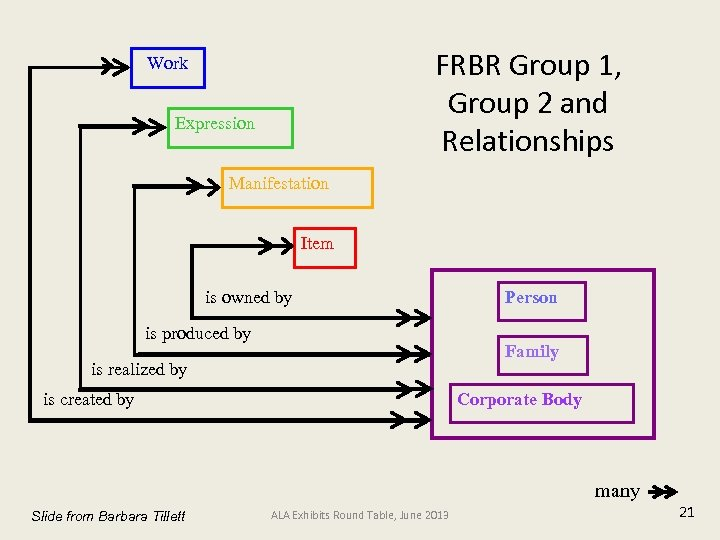 FRBR Group 1, Group 2 and Relationships Work Expression Manifestation Item is owned by