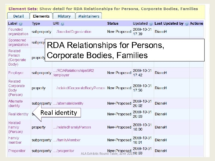 RDA Relationships for Persons, Corporate Bodies, Families Real identity ALA Exhibits Round Table, June