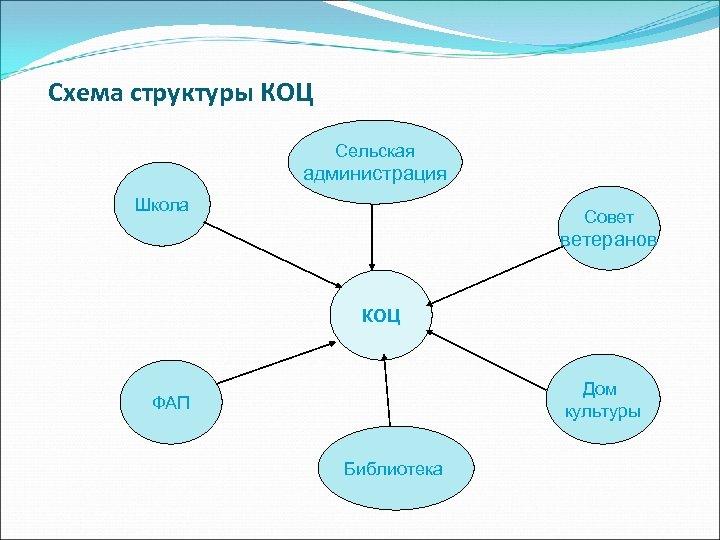 Схема структуры КОЦ Сельская администрация Школа Совет ветеранов КОЦ Дом культуры ФАП Библиотека