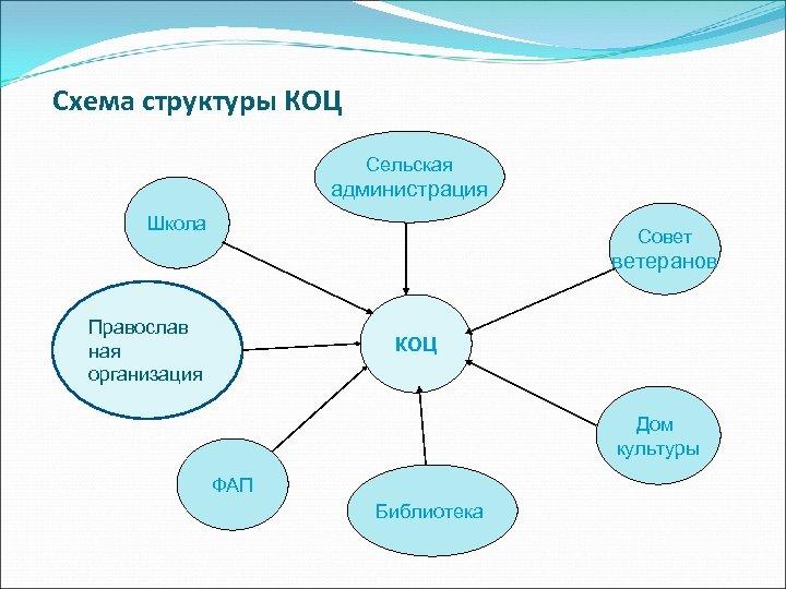 Схема структуры КОЦ Сельская администрация Школа Совет ветеранов Православ ная организация КОЦ Дом культуры