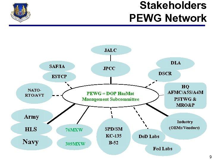 Stakeholders PEWG Network JALC DLA SAF/IA JPCC DSCR ESTCP NATORTO/AVT HQ AFMC/A 5