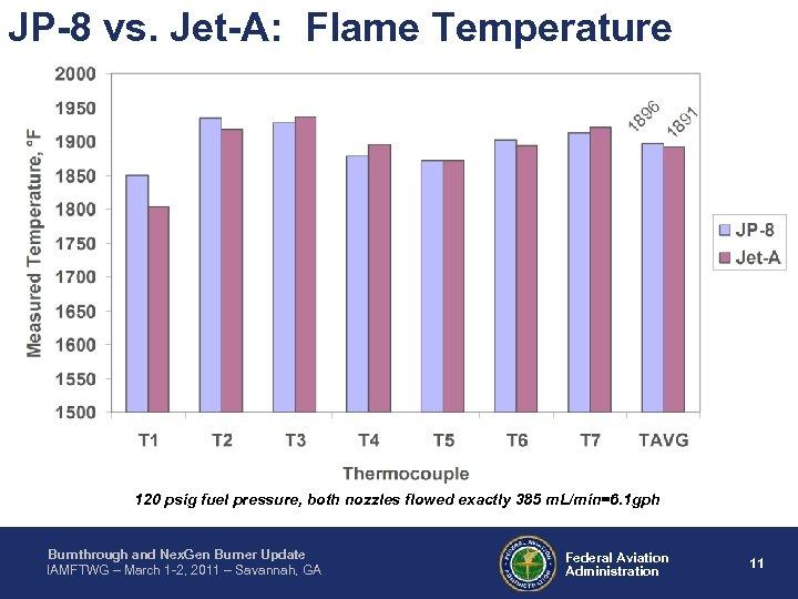 JP-8 vs. Jet-A: Flame Temperature 120 psig fuel pressure, both nozzles flowed exactly 385