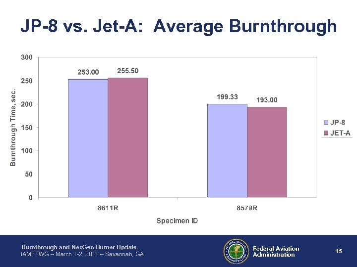 JP-8 vs. Jet-A: Average Burnthrough and Nex. Gen Burner Update IAMFTWG – March 1