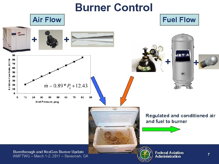 Burner Control Air Flow + Fuel Flow + + + Regulated and conditioned air