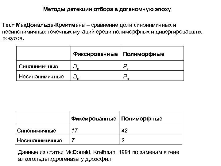 Методы детекции отбора в догеномную эпоху Тест Мак. Дональда-Крейтмана – сравнение доли синонимичных и