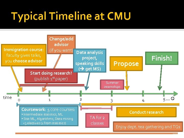 Typical Timeline at CMU Change/add advisor Immigration course: (if you want) Data analysis faculty