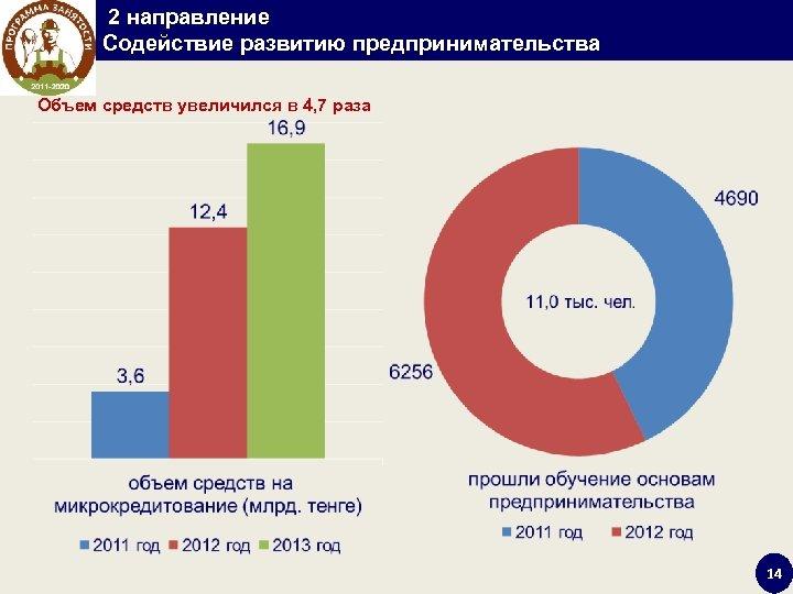 2 направление Содействие развитию предпринимательства Объем средств увеличился в 4, 7 раза 14