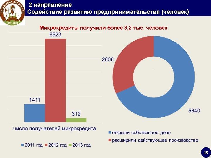 2 направление Содействие развитию предпринимательства (человек) Микрокредиты получили более 8, 2 тыс. человек