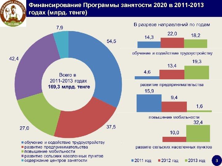 Финансирование Программы занятости 2020 в 2011 2013 годах (млрд. тенге) В разрезе направлений по