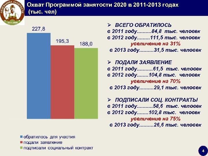 Охват Программой занятости 2020 в 2011 2013 годах (тыс. чел) Ø ВСЕГО ОБРАТИЛОСЬ в